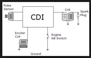 Rangkaian Kunci kontak rahasia dari CDI